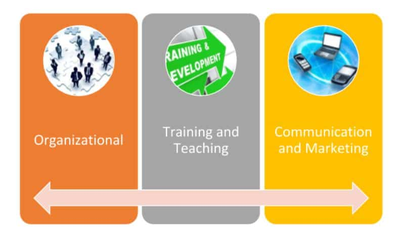 Innovate Workforce Development in high school